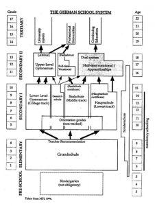 Hệ thống giáo dục Đức