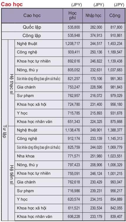 Sự thật về chi phí đi du học Nhật Bản